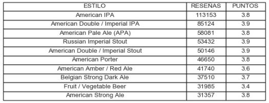 Estilo reseñas y puntos de cervezas artesanas 2019